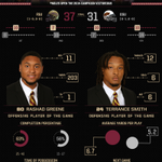 A look back at last nights #Noles 37-31 win over Oklahoma State. http://t.co/m02ul80wzw