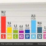 RT @MXCartoons: Stark ökning för #Sverigedemokraterna i Novus: 10,6% (+1,7) och vågmästare. http://t.co/qcwZYr7HE7 #svpol #val2014 http://t.co/q3YiluPDeY