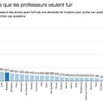 Amiens, Créteil, Versailles : trois académies «points noirs» de lécole primaire http://t.co/YgTb4AOvgx http://t.co/31aaDlFCSr