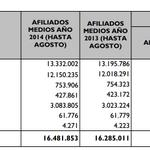 RT @elEconomistaes: #Gráfico | La Seguridad Social cuenta con 196.000 afiliados más que en el mismo mes de 2013 http://t.co/dSSLZRFMmW | http://t.co/irbYMsOgke