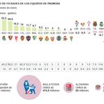 RT @jav_moreno_: Interesante gráfico de la situación financiera de los clubes de fútbol tras el cierre del mercado (vía @el_pais) http://t.co/ikSoRaraVT