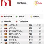 RT @opqscyclingteam: CORRECTED! Tony & Rigo go 1-2! RT @lavuelta: Clasificación de la etapa 10 CRI /Stage 10 CRI classification #LaVuelta http://t.co/1SLLob0MZ0
