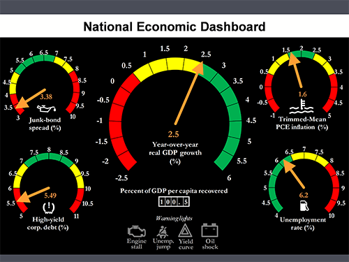 "Here's an updated version of the ""National Economic Dashboard"" from Richard Fisher's speech tonight. http://t.co/qK7wV2f2ve"