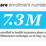 RT @politico: Official Obamacare enrollment numbers released for first time since April http://t.co/O05WxJki2a http://t.co/5ESVeGLsH9