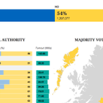 Good morning. This is what youve missed so far. Our #indyref graphic in full: http://t.co/FGT0TIpUKW http://t.co/OOEgbeWys0