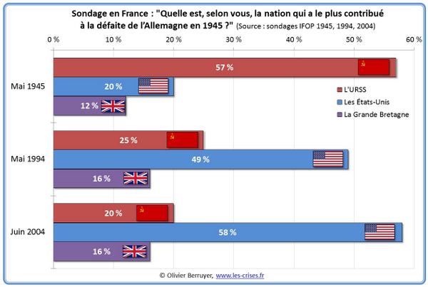 Fascinante. Para los franceses, qué país contribuyó a ganar la 2a Guerra Mundial, antes y ahora: http://t.co/ujiyyaQ0z0 via @badnetworker