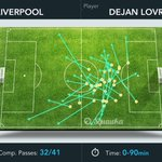 Dejan Lovren has completed 32/41 passes, made four clearances and won both headed duels. #LFC http://t.co/Pg7thxwGlr