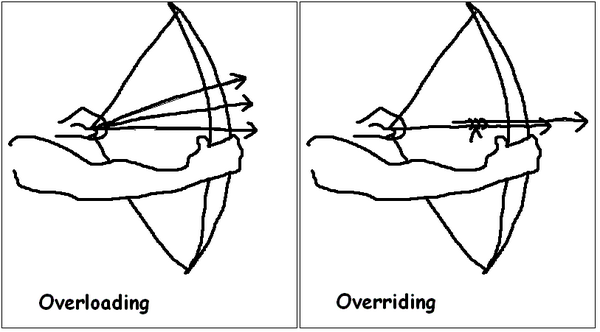 A picture worth thousand words Overloading vs Overriding http://t.co/TyYHNLNCmp #java #programming http://t.co/no3fko1Ug0