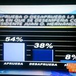 El 54% de los hondureños aprobamos el desempeño de nuestro presidente @JuanOrlandoH http://t.co/v6VSgKlpn6