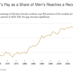 RT @nytimes: The pay gap between men and women is smaller than ever, but its still stubbornly large http://t.co/VYEEVFtvmG http://t.co/kJrX7VTWXW