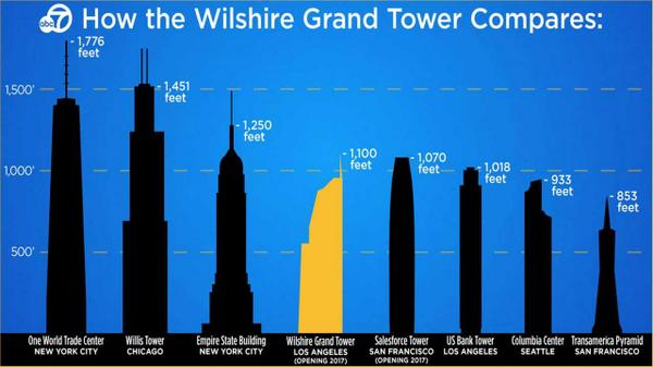 wilshire grand tower to be las tallest building amp highest