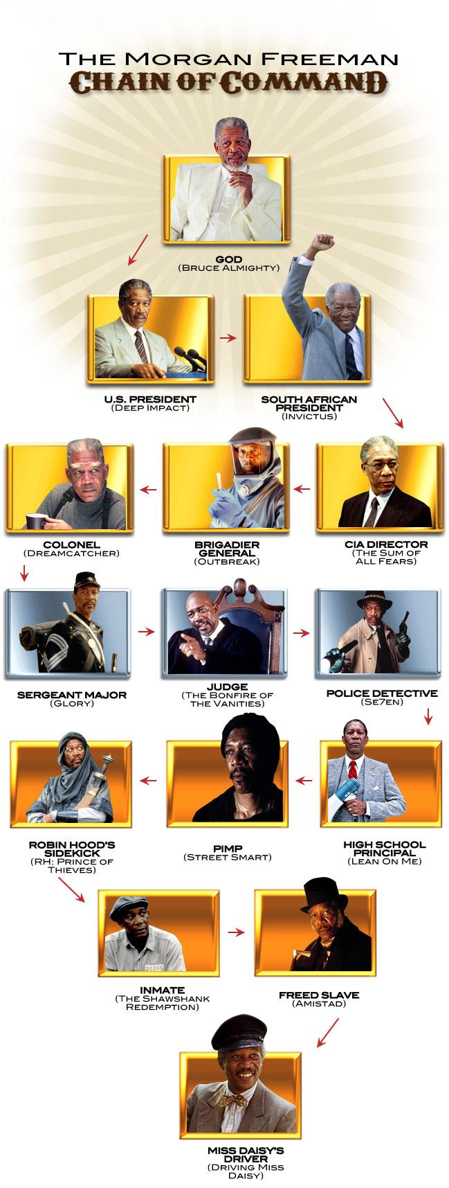 The Morgan Freeman chain of command. http://t.co/oVh0TYgIqs