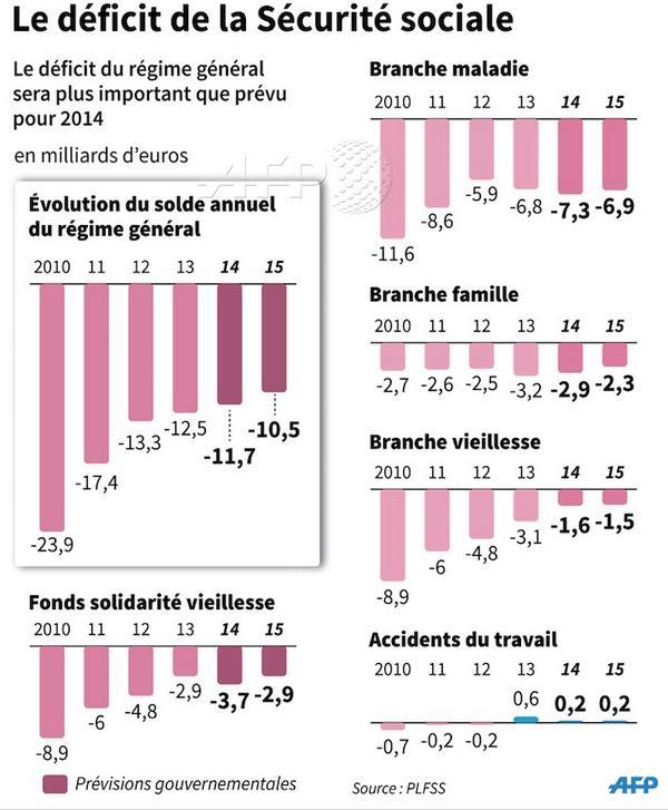 Infographie d ficit cumul du r gime g n ral de la - Plafond mensuel de la securite sociale 2014 ...