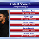 RT @SkySportsNewsHQ: After scoring against Manchester City tonight, Francesco Totti is now the oldest scorer in #UCL history. What a list! http://t.co/0hFmmdPQ34