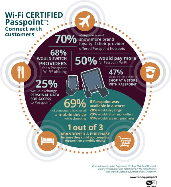 #Passpoint enables retailers to connect with their customers  #WiFi http://t.co/YkI0KYVtaK