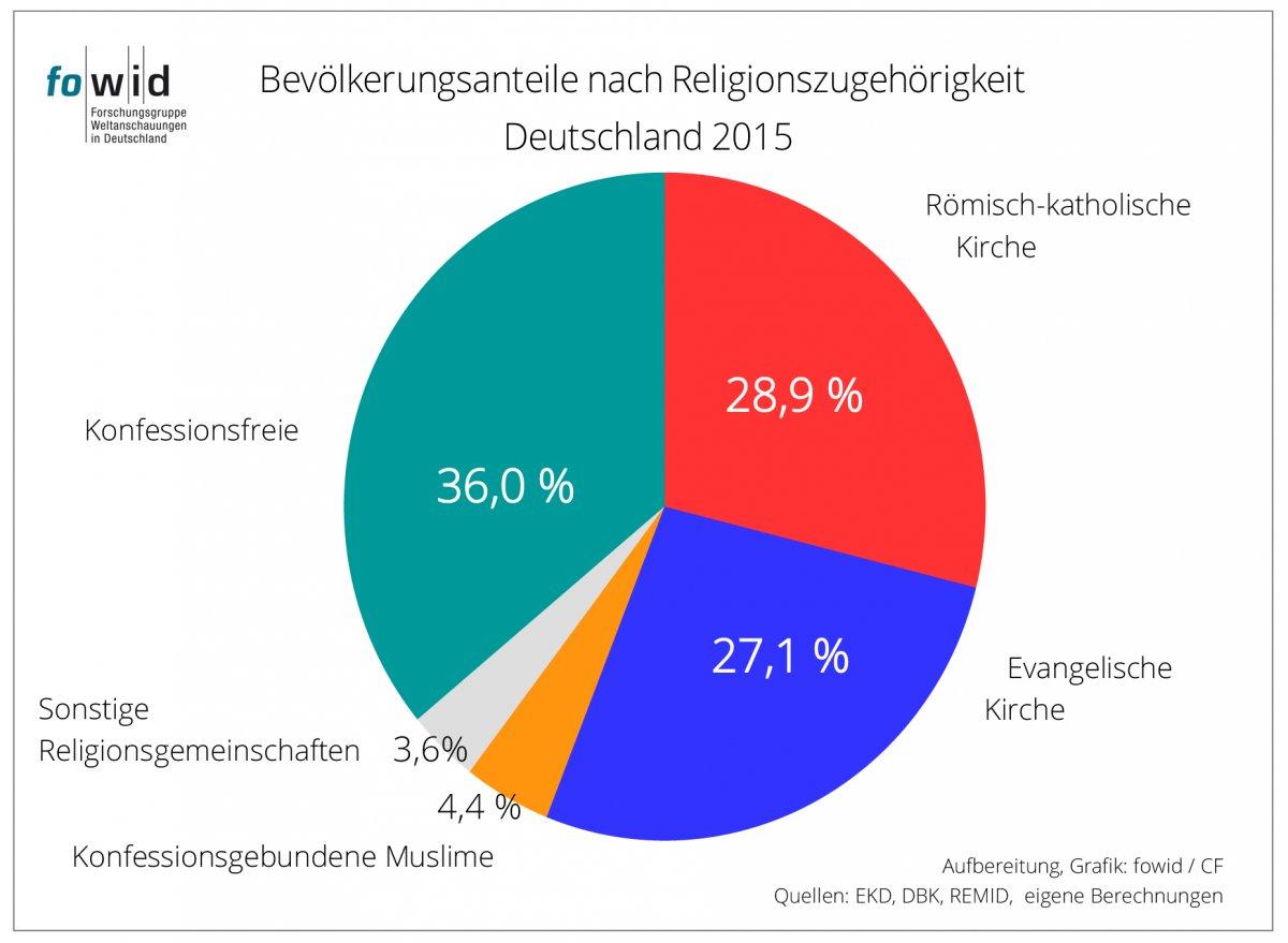 RT @FerdinandScholz: Die Islamisierung des Abendlandes steht auch buchstäblich kurz bevor... https://t.co/kp3cW5MPhC