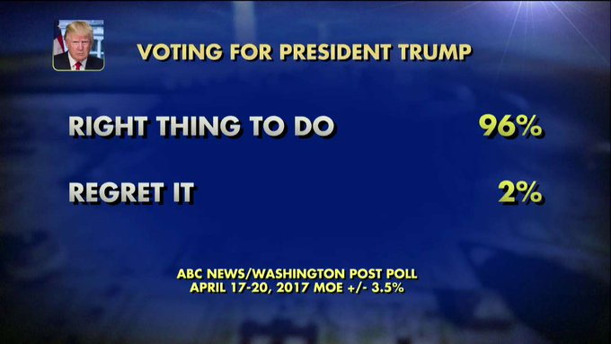 Poll: 96% of those who voted for @POTUS say it was the right thing to do.