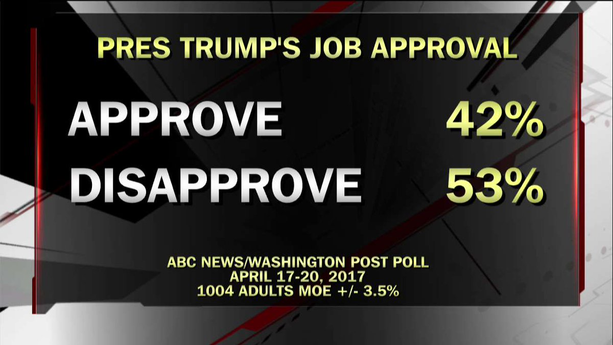 Poll: @POTUS's job approval.