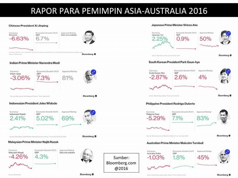 Kepemimpinan Presiden @jokowi dibandingkan dengan beberapa pemimpin di Asia dan Australia https://t.co/XURCVQ2buY https://t.co/cXJmEdDeUm