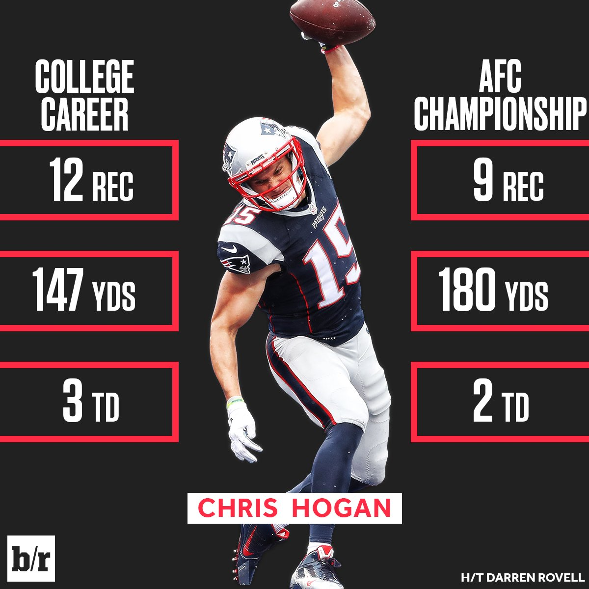 Chris Hogan seized the moment.