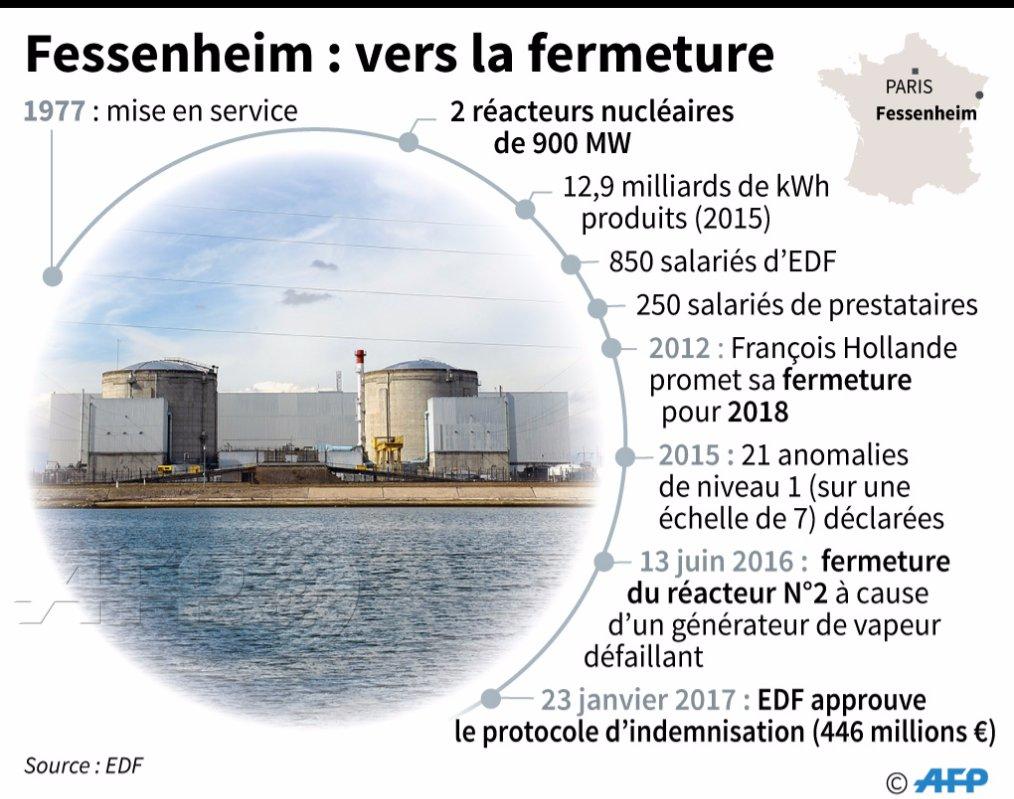 Fessenheim: EDF ouvre la voie à la fermeture de la doyenne des centrales https://t.co/RwyzUlyrLF  par @Enitit #AFP