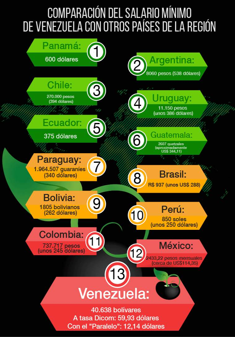 #ElDato Comparación del salario mínimo de Venezuela con otros países de la región: https://t.co/Y6s6fXF8SC