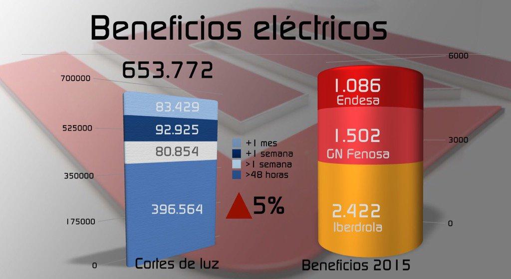INDUSTRIA PREVÉ SUBIDAS DEL RECIBO DE LA LUZ DE 100€/año. Los beneficios del sector superan los 5.000M€ #TarifazoM4