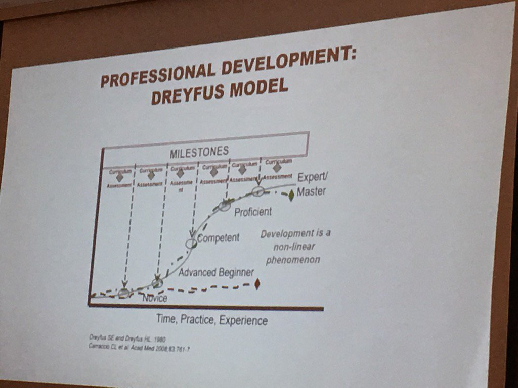 The Dreyfus model of expertise development. #meded #cbme @boedudley @SchulichMedDent https://t.co/tFYqFcPVX9