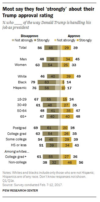 46% of Americans strongly disapprove of Trump while 29% strongly approve https://t.co/uA6blJ7Tqw https://t.co/wQUc4UenBb