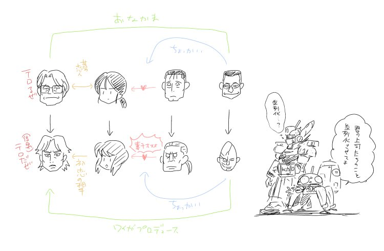 P2周りのことを、監督は神山さんだけど、ストーリーコンセプトに押井さんの名前のある攻殻SAC2GIGも絡めて語りたいけど