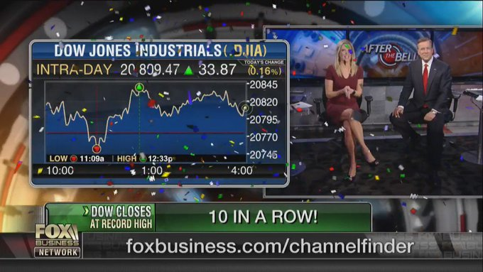 #Breaking News - The Dow closes at a record high for the 10 consecutive day.