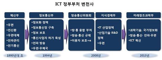 'IT기술 발전은 5G급 정부와 제도는 2G급' https://t.co/WOX5KgXQzi #zdk