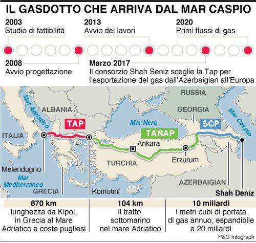 #Gasdotto