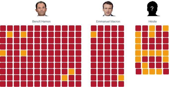 Hamon ou Macron? Le choix des ténors du PS pour la présidentielle https://t.co/T8vApUH7OD