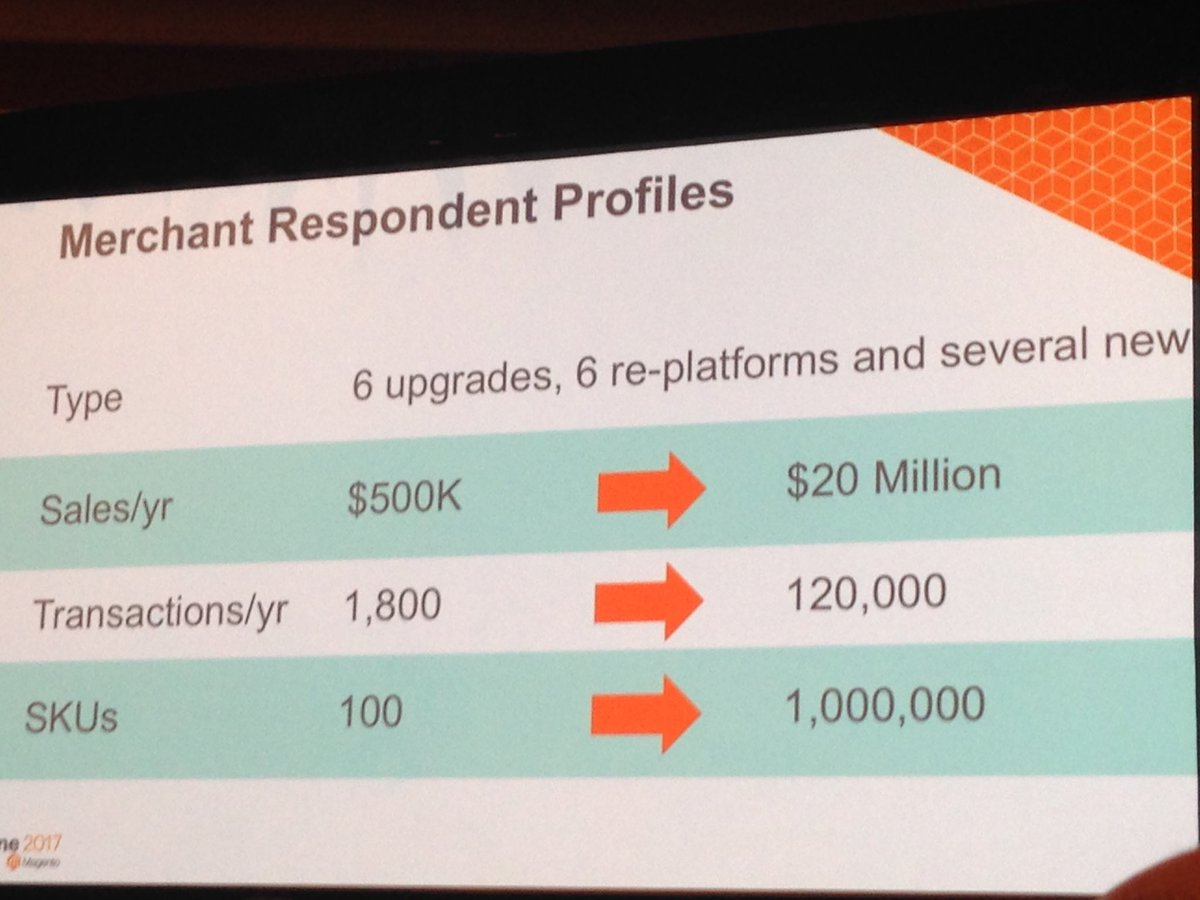 SheroDesigns: Merchant Respondent Profiles included in the @FitForCommerce study for #magento #magentoimagine https://t.co/9moAIuvxIz