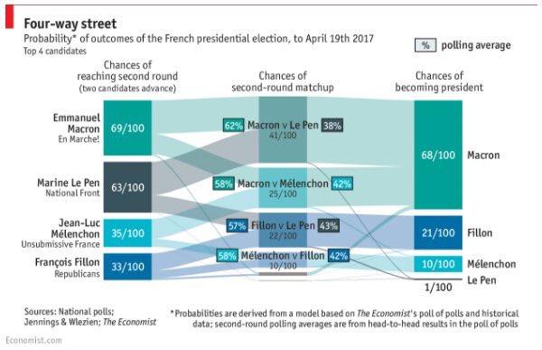 The Economist joue aux probabilités à partir des sondages. Macron aurait 2 chances /3 de gagner. comme H.Clinton 2 j avant le scrutin US...