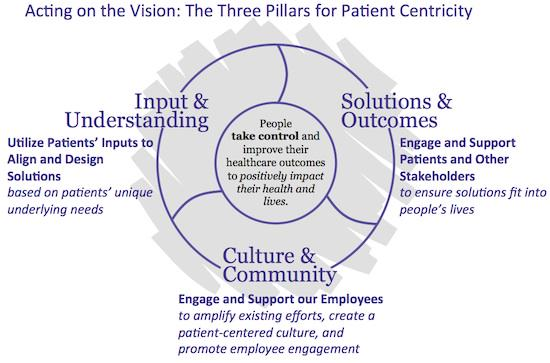 The Three Pillars of Sanofi's Patient-Centric Strategy #e4pbarca  http://t.co/QC70aYRpSu http://t.co/0CPZIAyN6C