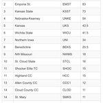 Mens team are the champs!! ESU Spring Opener! #MavFam @MAV_dADdy01 @msumavericks @MankatoTimes http://t.co/1DSS9kBsiF