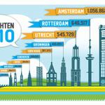 #Citymarketing via @Frankwatching: Adam koploper, Rodam runner up, Den Haag hapert @clipitnl http://t.co/XSOeg2VtYT http://t.co/Hjf8ad7jc3