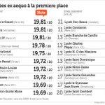"""""""@jojodte: Sainte Ge 17ème meilleur lycée de France on y croit ou pas ???????? http://t.co/d3F5iaLQCd"""" jurez Camus ils sont pas ds ltop 3 ??? ????????????"""