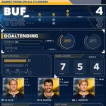 INFOGRAPHIC: #Sabres fire on all cylinders in win over Toronto. A look at the numbers. #TORvsBUF http://t.co/TNk2wQu2sP