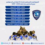 منذُ بداية دوري المحترفين 2008 ـ 2009 ، #الهلال هو الفريق الوحيد الذي تمكن من كسر حاجز الـ 50 نقطة في كل مواسمه http://t.co/RUMLBPhsVr