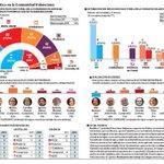 Ciudadanos terceros en C Valenciana y segundos en la capital #L6Ncallerivera http://t.co/umss3v4PGg