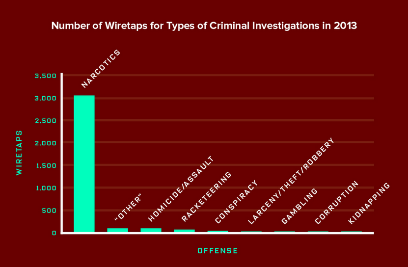Surprised the DEA's surveillance is as aggressive as the NSA's? Here's a chart of law enforcement wiretaps by crime: http://t.co/wPtaCO8r8k