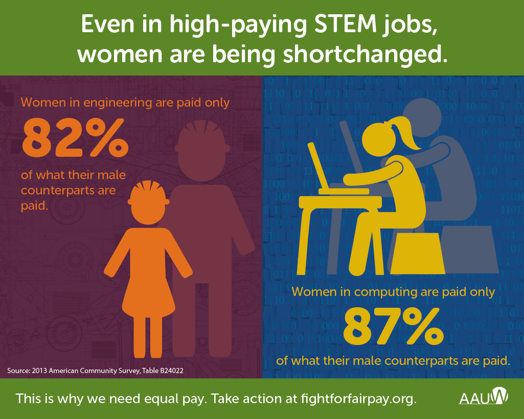 Even in high-paying #STEM fields, women are shortchanged. http://t.co/lveAhHGhPj h/t @AAUW #EqualPayDay http://t.co/wn9Eb8MdFV