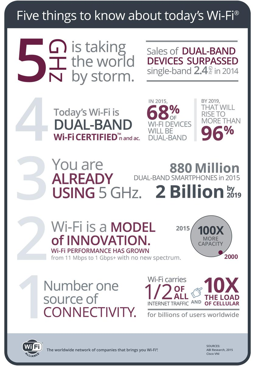 Did you see our news this morning? 68 percent of Wi-Fi devices sold this year will be dual-band. http://t.co/cVTt4H5jFV