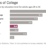 Why college is worth it, even for so-so students http://t.co/eBY5POHINh http://t.co/vLPJPTa9mO