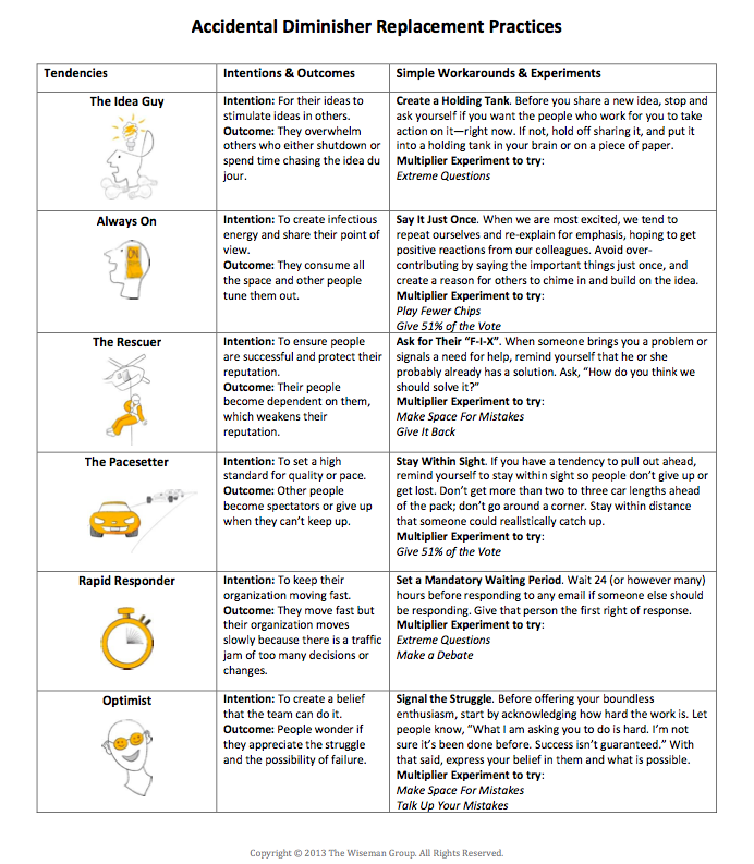 Have accidental diminisher tendencies?  Try these practices and experiments. #ccme15 #Multipliers #Leadership #meded http://t.co/hMY0bEnZ4m