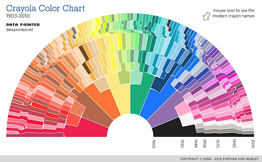 The Explosion Of Crayon Colors Over The Last 100 Years http://t.co/Jzga2mDVTi http://t.co/AaacrjJkJN