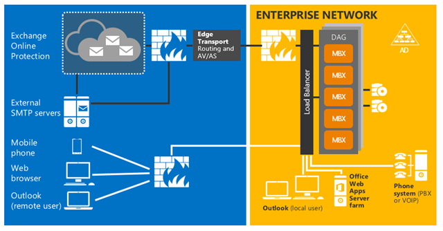 Learn about @MSFTExchange Server 2016 Architecture! http://t.co/QchDP1mGPR http://t.co/ltkxGoiHlj